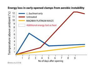Reduce heating in silage