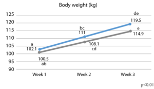 Body weight evolution over the 3 periods