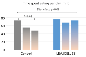 Time spent eating per day over the 3 periods